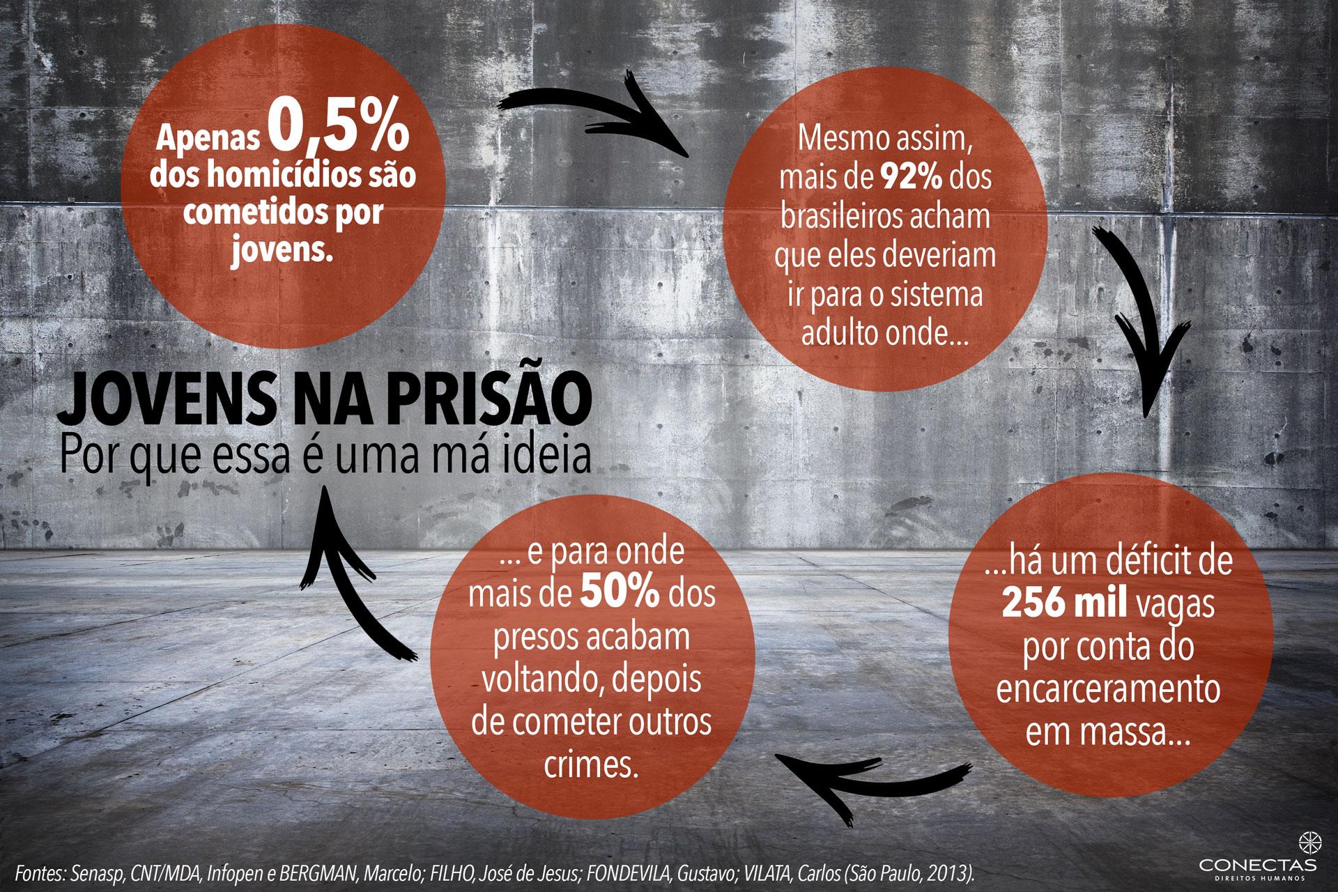 Redução da Maioridade Penal: Unesco se posiciona contrária à proposta no Brasil