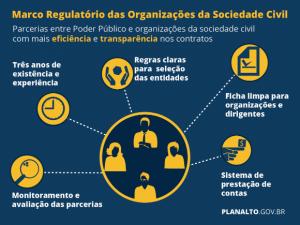 PalavraLivre-marco-regulatorio-organizacoes-sociedade-civil-ongs-oscips