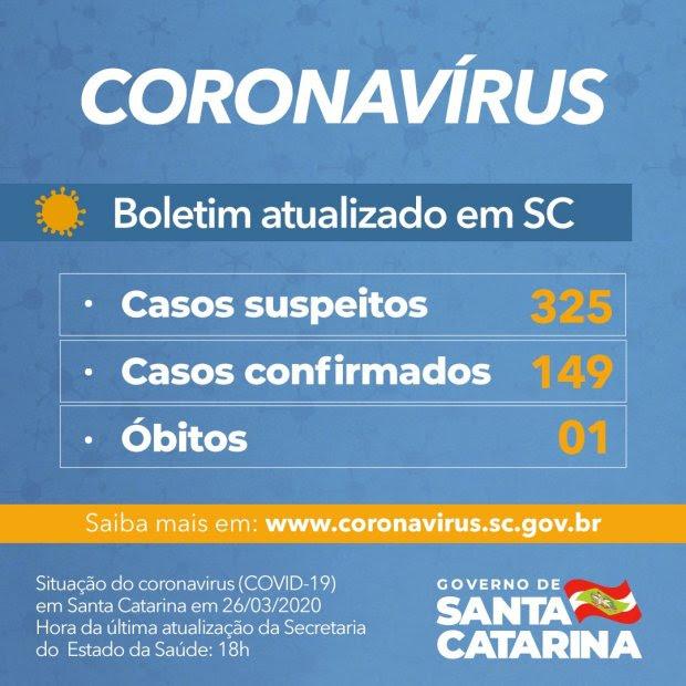 SC já tem 149 casos confirmados de Covid-19