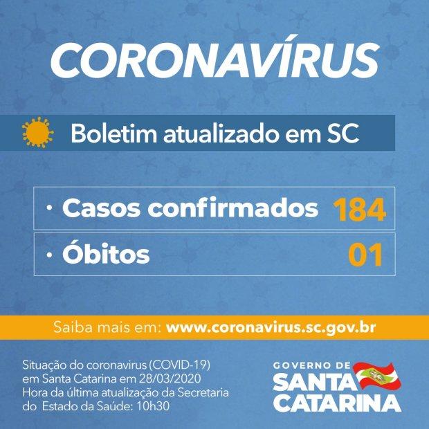 SC confirma 184 casos de Coronavírus, e subindo