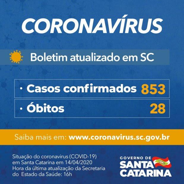 SC confirma 853 casos confirmados e 28 mortos por coronavírus