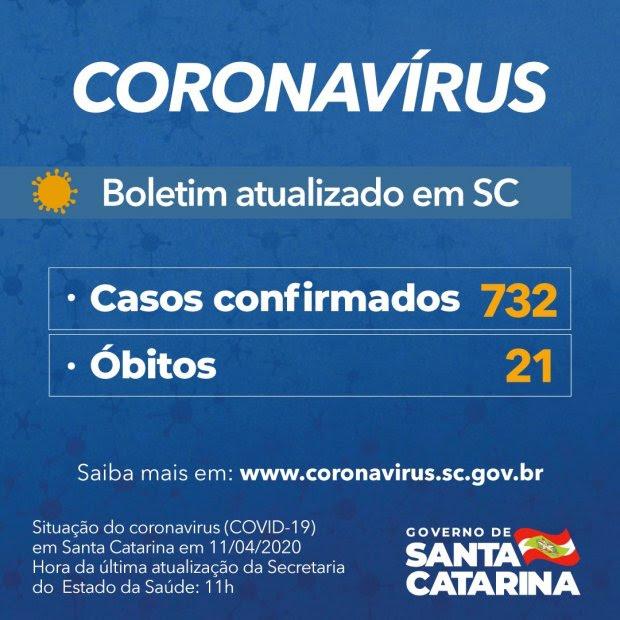 Coronavírus em SC – Governo confirma 732 casos e 21 mortes