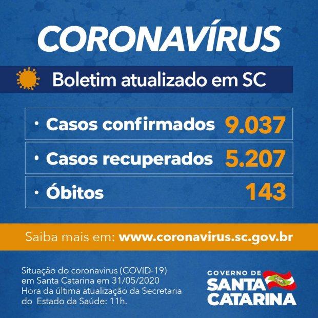 Coronavírus em SC – Já superamos os 9 mil casos e 143 mortes